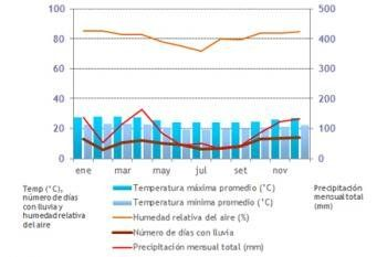 temperaturas medias en Buzios clima en buzios